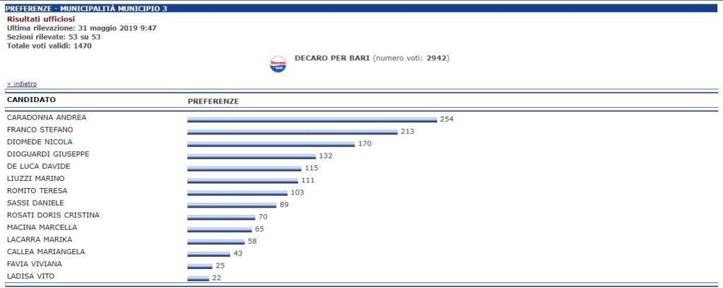 Dati presi dal sito del comune di Bari  su voti presi dai candidati con la lista decaro per bari